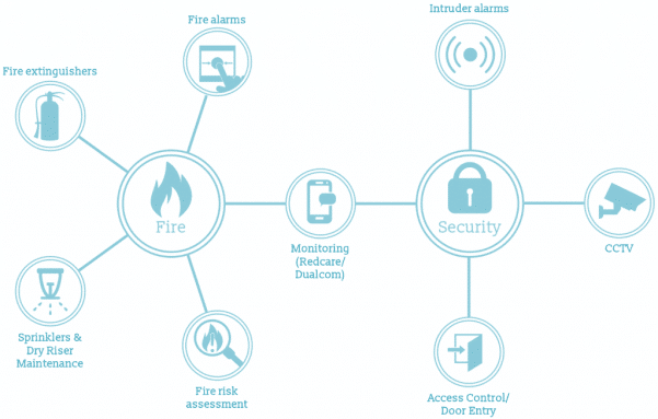 All-in-One diagram by WFP showing multiple services