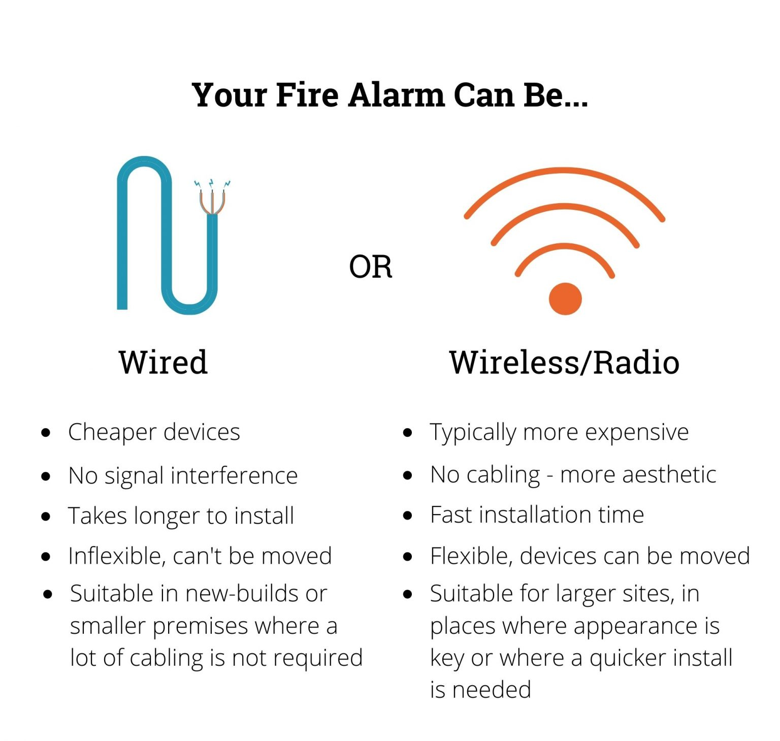 Diagram of a wire and a wifi symbol to demonstrate wired and wireless fire alarms