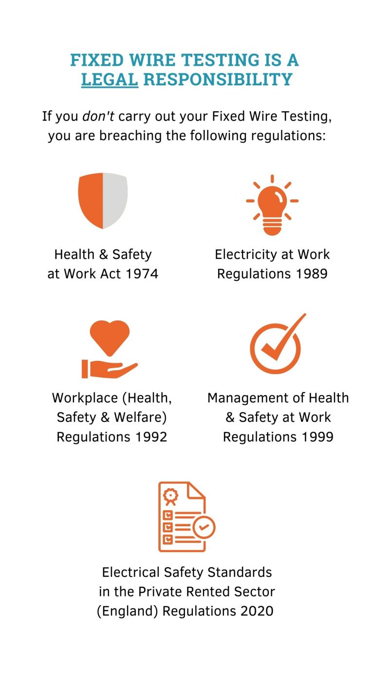 Infographic of electrical safety regulations